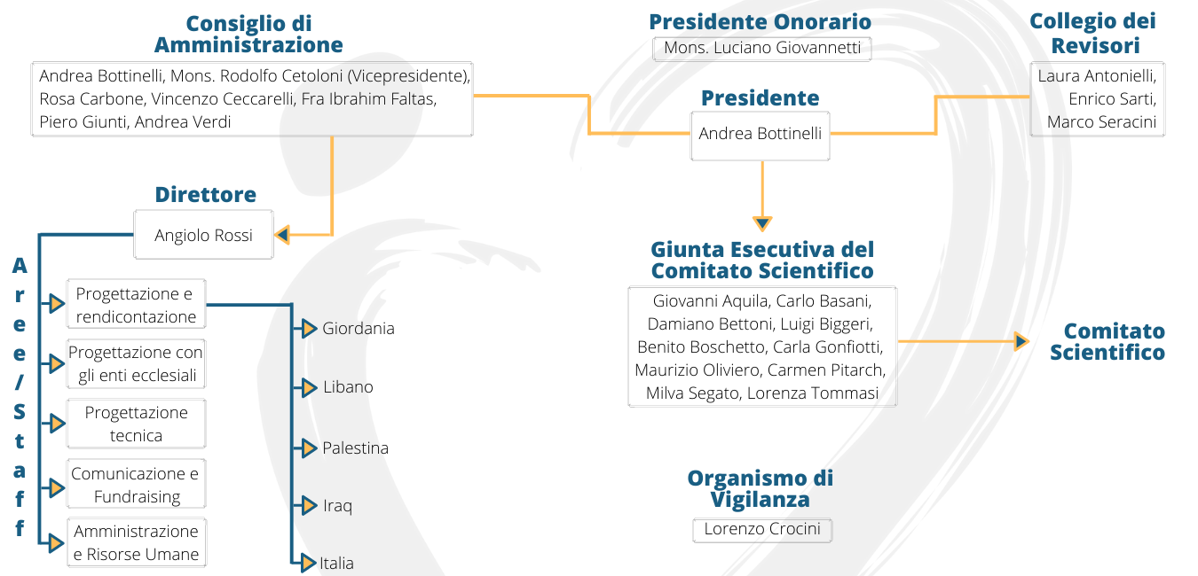 Organigramma_Fondazione_Giovanni_Paolo_II