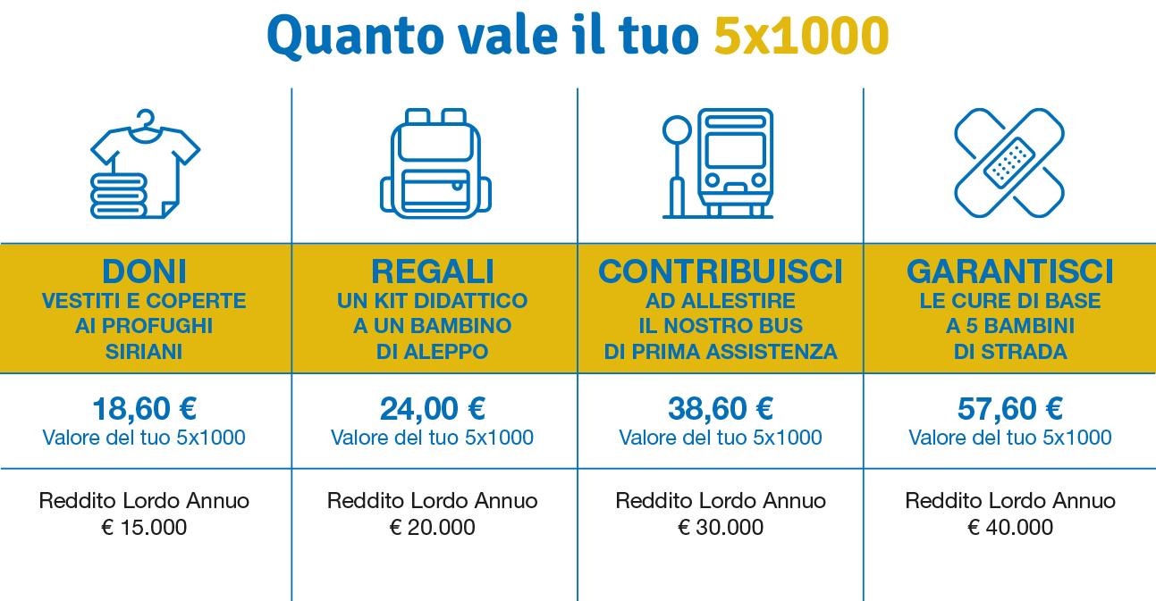 5x1000_Fondazione Giovanni Paolo II
